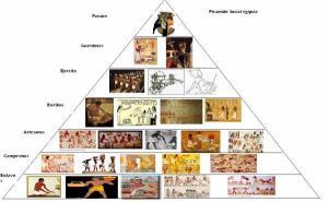 Pirámide de la sociedad egipcia